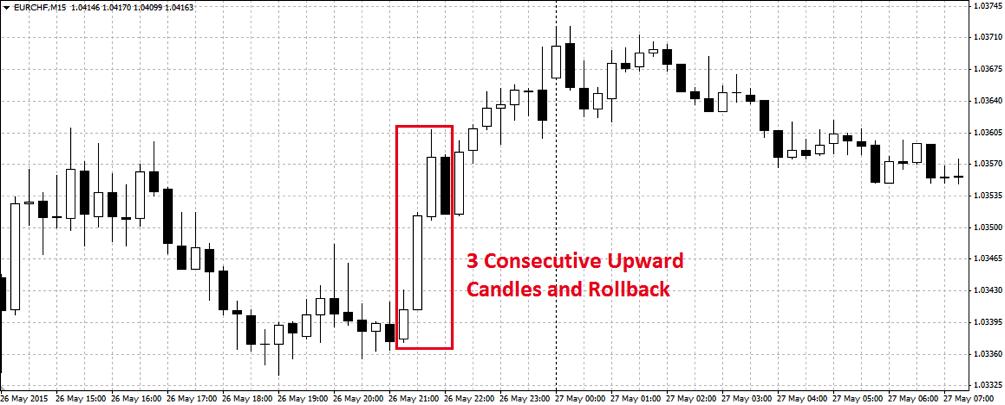 binary trading strategy chart