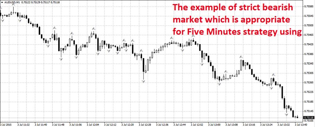 5 minute expiry binary options strategy