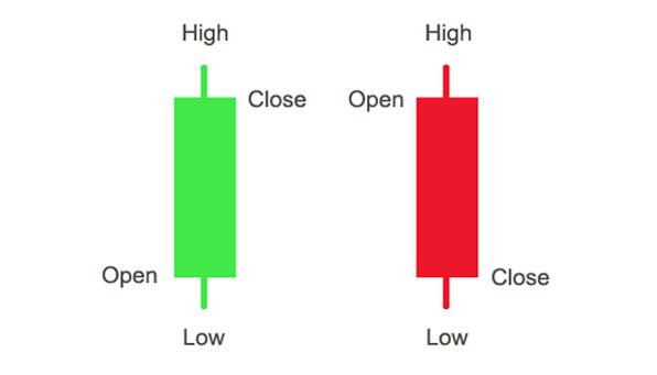 Binary options candlesticks