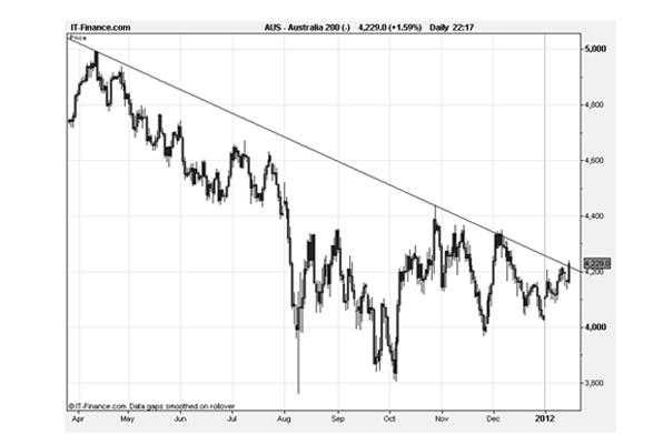down trendline