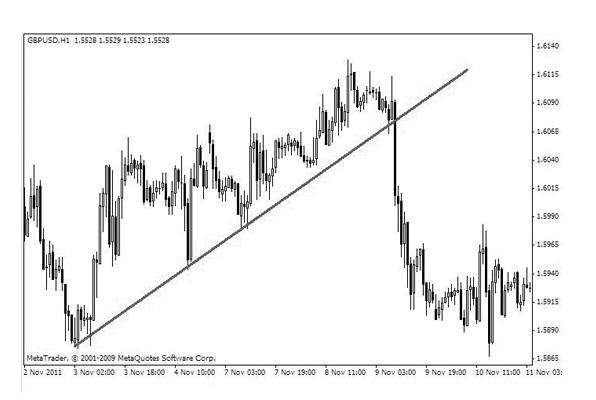up trend line binary options